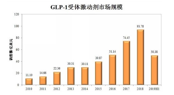 GLP-1变成新的王者:索马鲁肽上市2年即成重磅消息定时炸弹