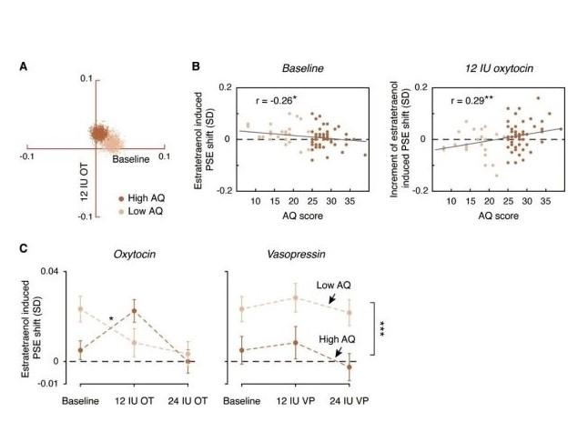研究发现催产素调整人们对化学性别线索的编解码